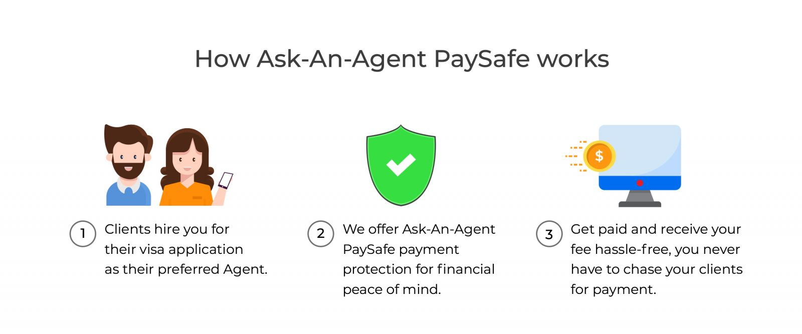 Pay.Safe for Agents
